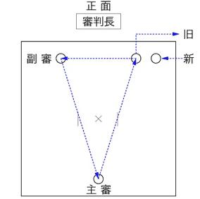 剣道試合における審判員の交代方法を少し考えてみた