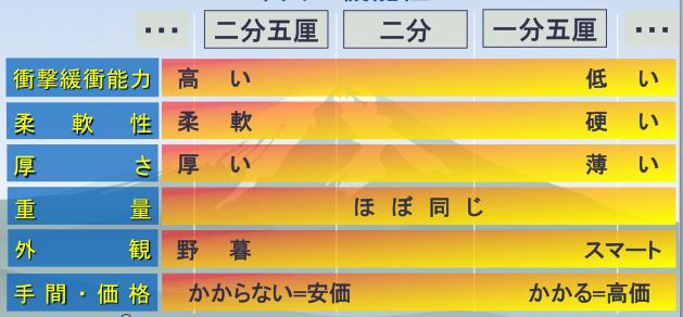 剣道具の布団の刺しの話:ヲタクっぷり[12]