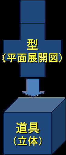 「型〜平面展開図〜」から:ヲタクっぷり[26]